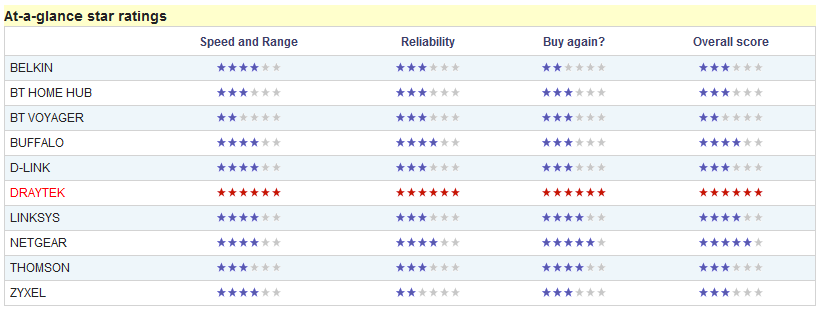 Star ratings 2009