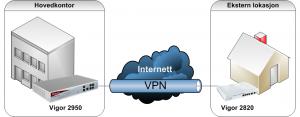 Forenklet nettverksdiagram for Abaci AS