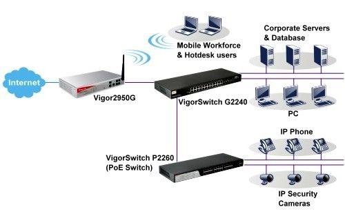 Vigor2950G_Extendability