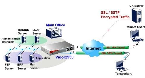 SSL VPN med LDAP/RADIUS/SSTP autentisering