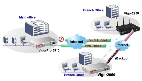VPN Trunking : VPN lastbalansering & Fail-Over