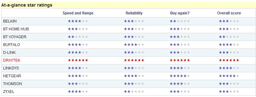 Star ratings 2009