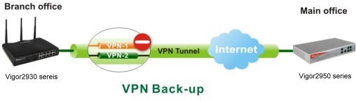 Vigor2930 VPN back-up