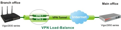Vigor2930 VPN load-balance