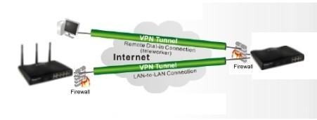 Vigor2930n_VPN